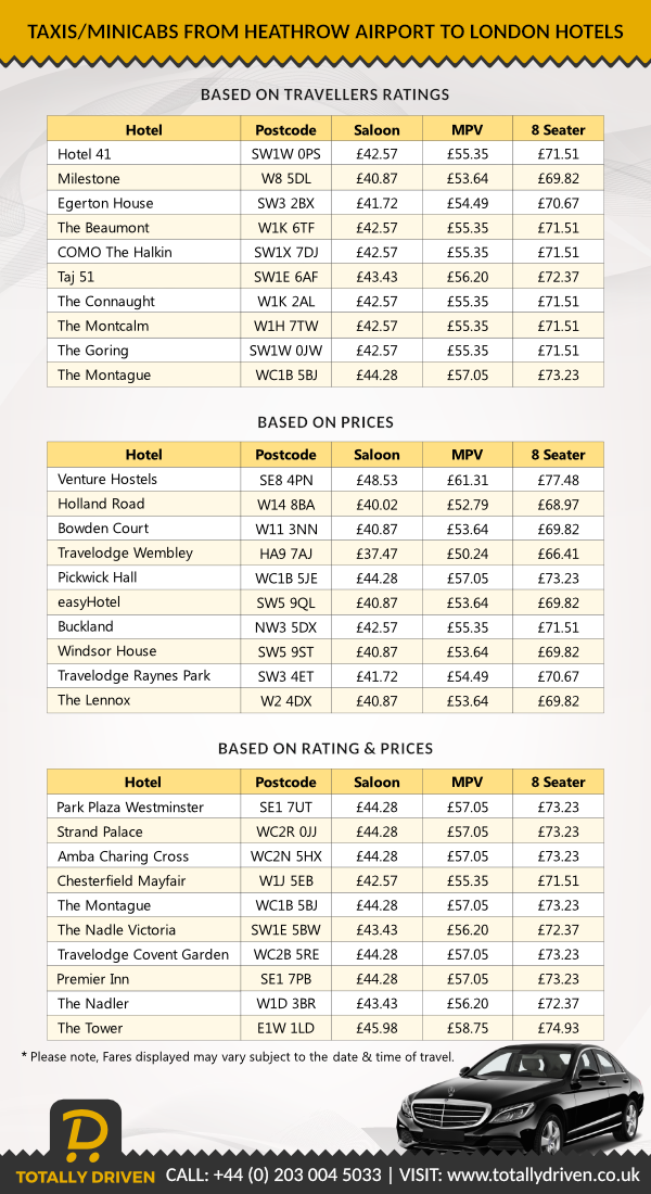 Taxi/Minicab fares from Heathrow to London Hotels